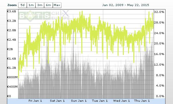 Evolution des parts de marché de BATS Chi-X sur les échanges du CAC40 entre 2009 et 2015.