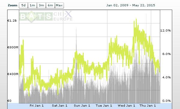 Evolution des parts de marché de la société Turquoise sur les échanges du CAC40 entre 2009 et 2015.