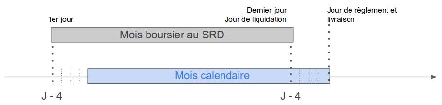 Représentation du découpage d'un mois du calendrier du SRD