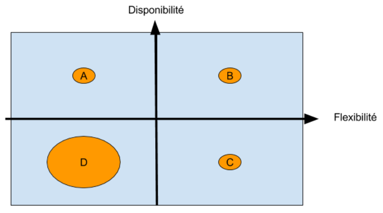 Représentation des différentes catégories de traders suivant la disponibilité et la flexibilité.