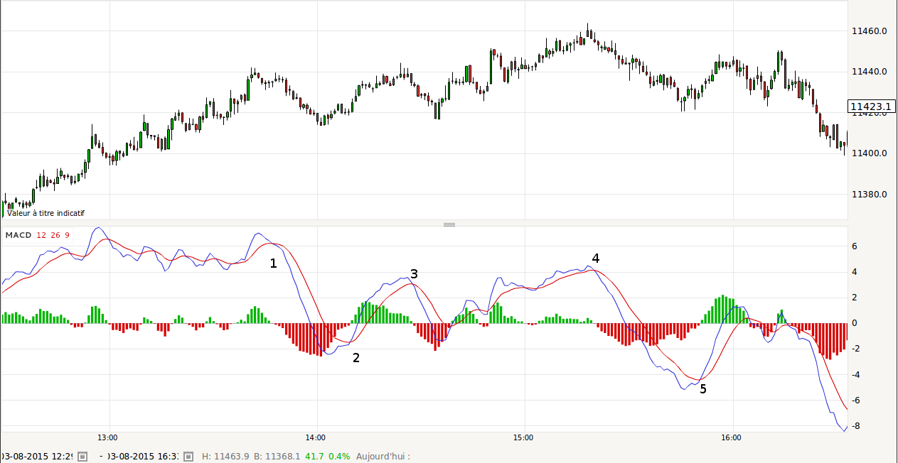 indicateur macd